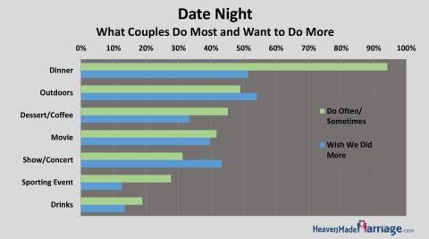 Date Night Activities