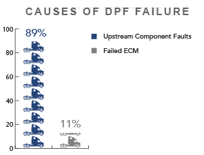 Causes of DPF Failures