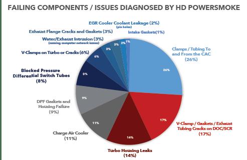 Diagnosed by PowerSmoke
