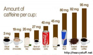 amount-of-caffeine-acts