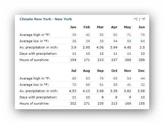 ממוצעי מזג האוויר בניו יורק