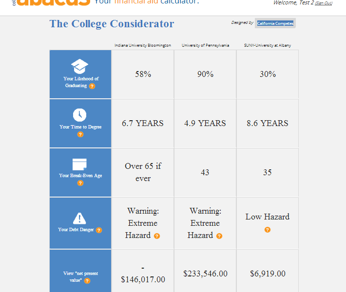 Sample results from the College Considerator prototype