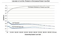 College student debt crisis