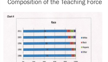 The composition of the U.S. teaching force by race and ethnicity. From 1986 to 2011.