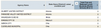 Screenshot of National Center for Education Statistics online database