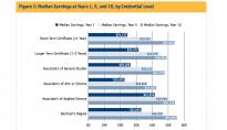 Education Pays in Colorado
