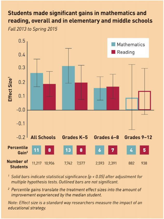 RAND personalized learning study