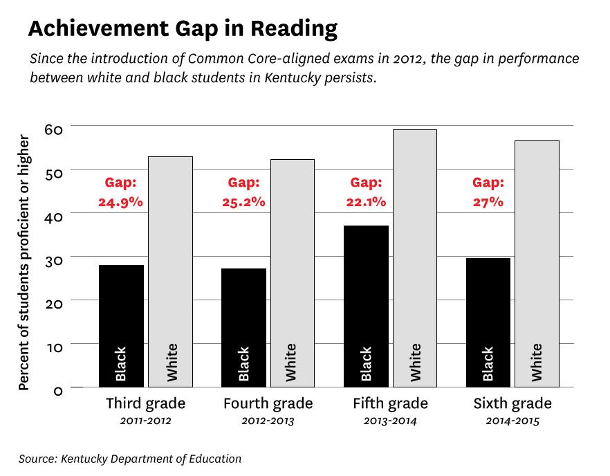black achievement gap