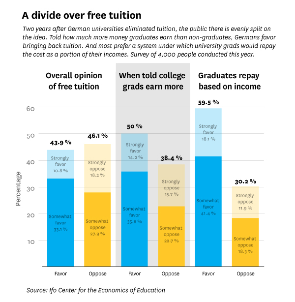 free college tuition pros and cons