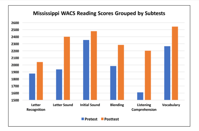 Data from UPSTART show students involved in the Mississippi pilot program grew in literacy skills.
