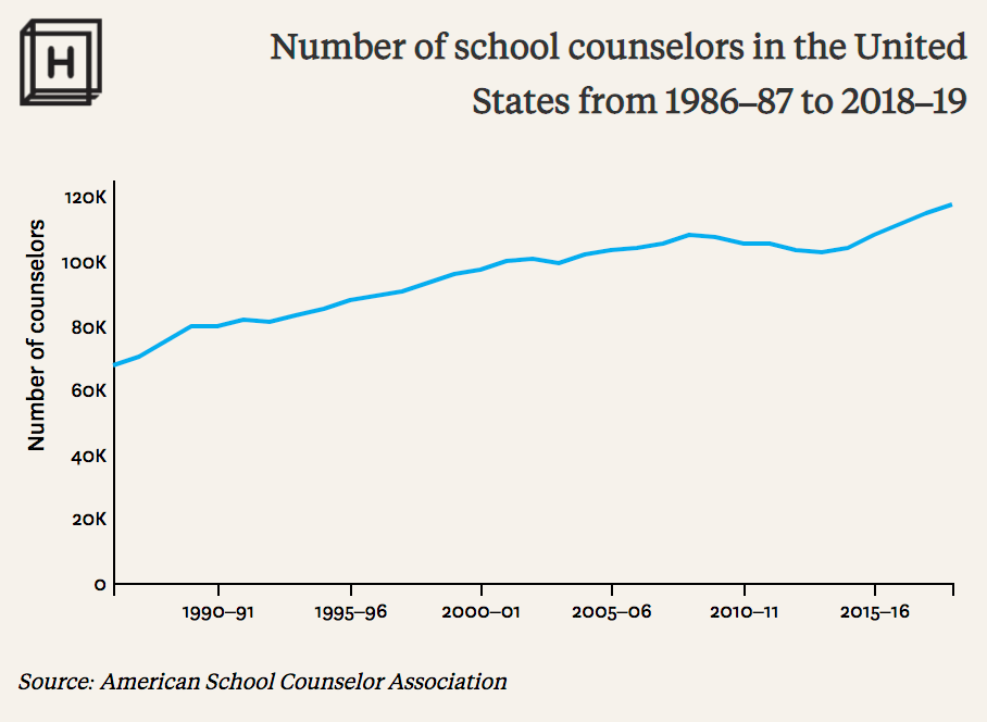 school counselor to student ratio