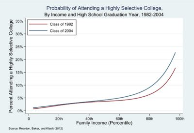 Income achievement gap
