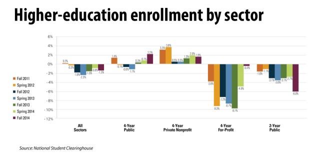 College enrollment statitstics