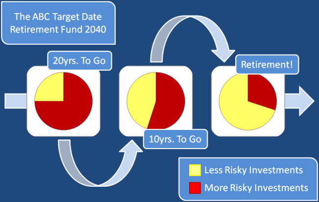 Target-Date-Funds-Explained