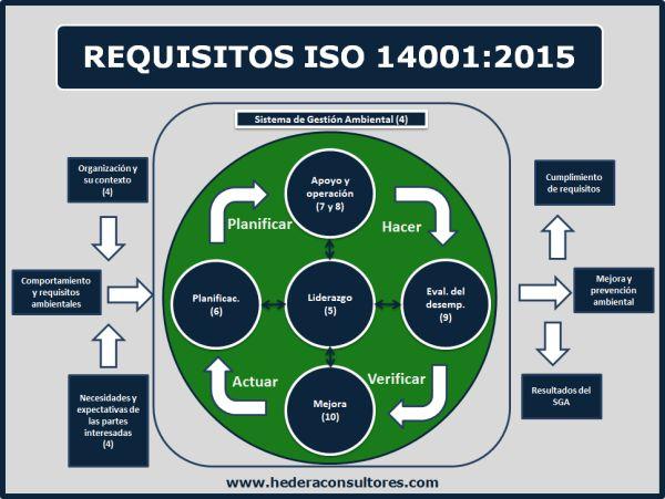 Sistema de gestión ambiental ISO 14001:2015