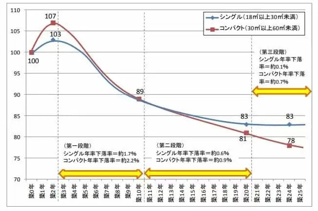 築年数別の賃料指数