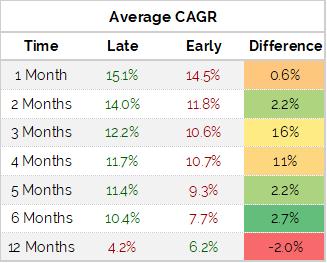 Average CAGR