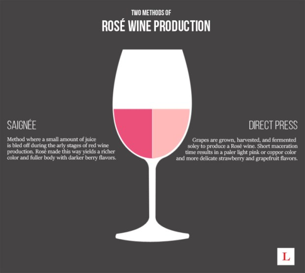 last bottle wines how to make rose graphic