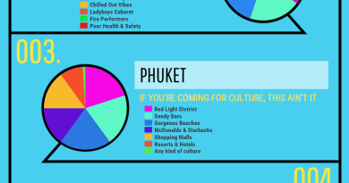 THE THAI ISLANDS IN PIE CHARTS