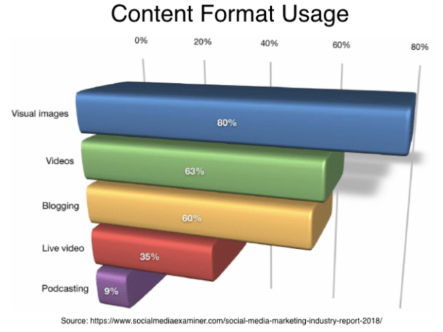 Content Format Usage
