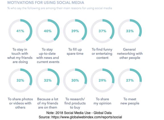 2018 Social Media Use Chart-Activities
