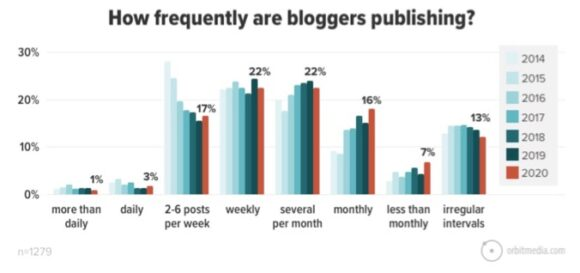 How frequently are bloggers publishing?