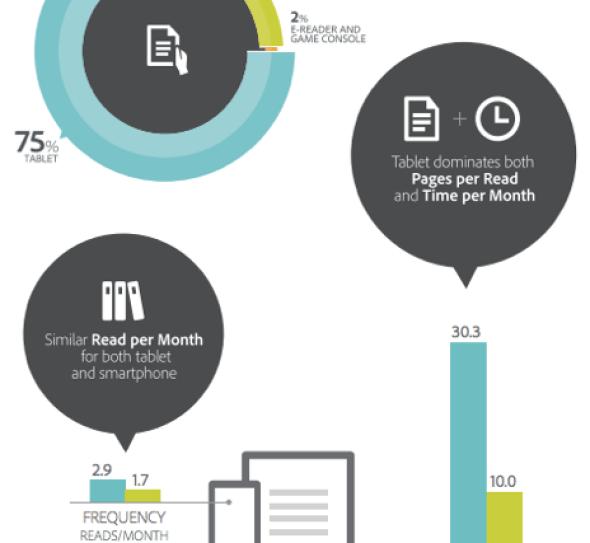 Adobe - How we read via mobile
