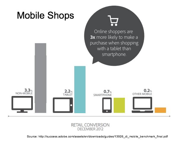 Adobe - Mobile Shops