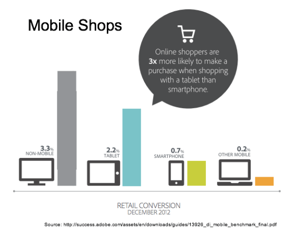Adobe - Mobile Shops