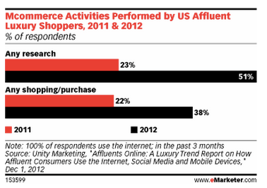 Affluent  Mobile - eMarketer