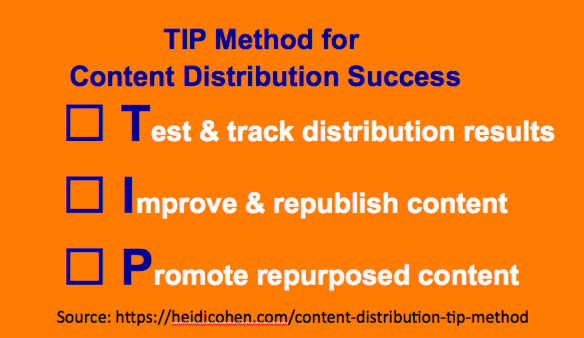 Content Distribution TIP Method - Heidi Cohen