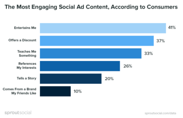 Engaging Social Media Ad Content-Sprout Social-2018 Research-Chart