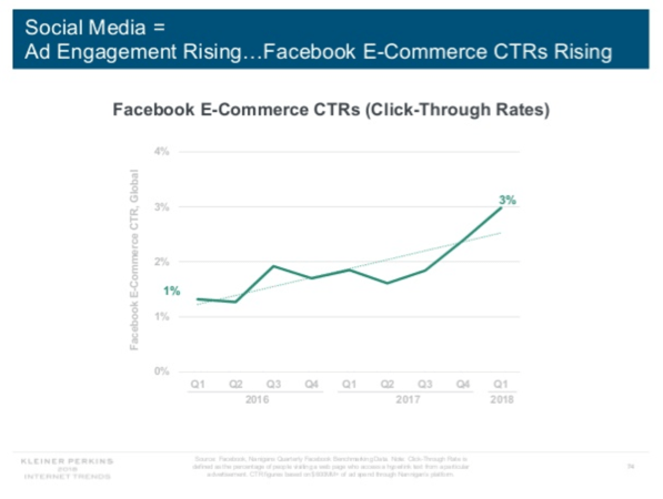 Facebook Ecommerce Trend-Chart 2018
