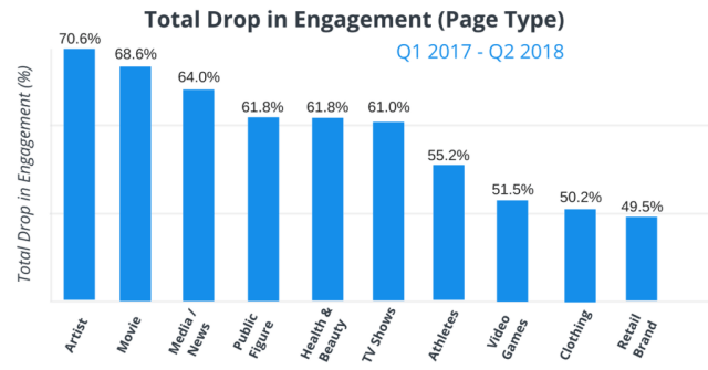 Facebook Total drop in Engagement by Page Type