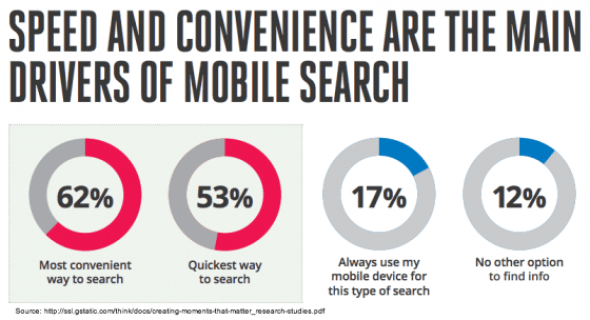 Google Search research - Why Use Mobile Search