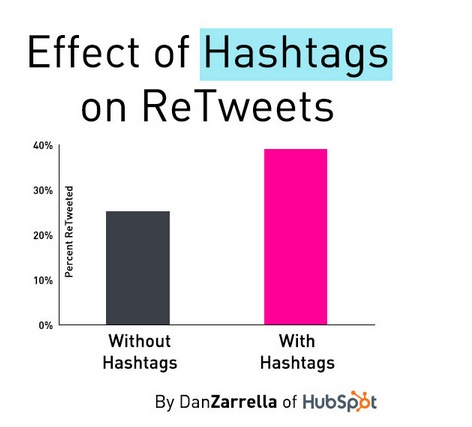 Effect of hashtags on retweets Source - http://heidicohen.com/twitter-16-ways-to-increase-retweets-research/