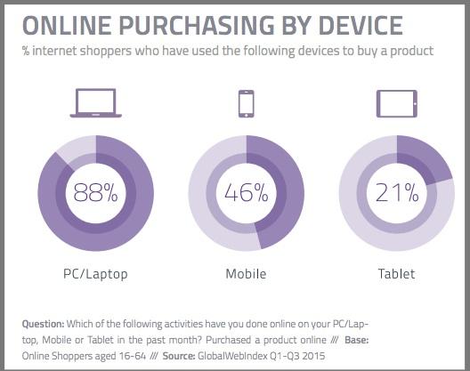 Mobile Commerce-Chart-3Q2015-GlobalWebIndex-1