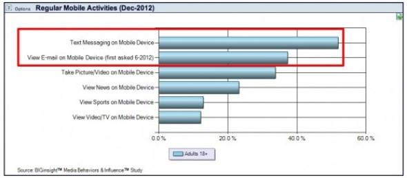 Mobile Insights - Prosper Technologies-Mobile Activities