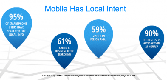 Mobile has local intent - Google mobile playbook