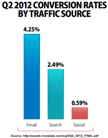 Conversion Rates by Traffic Source