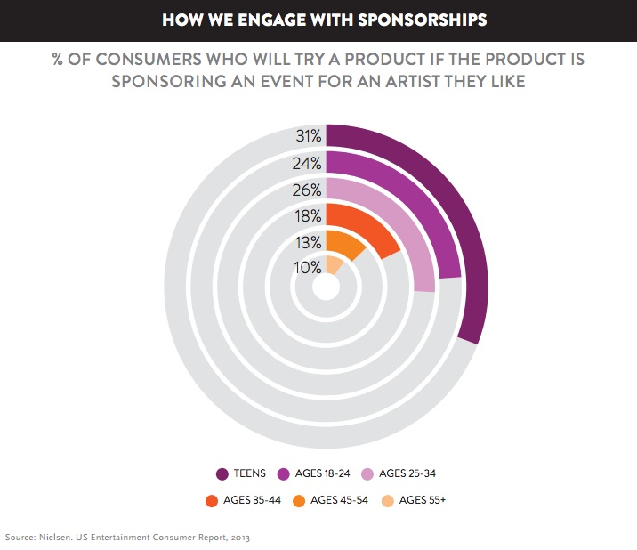 Millenials favor music sponsorship