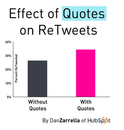 Effect of quotes on retweets Source - http://heidicohen.com/twitter-16-ways-to-increase-retweets-research/