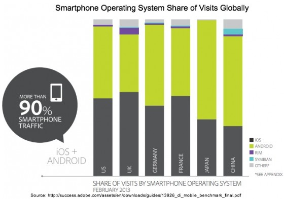 Smartphone Operating System Share of Visits Globally