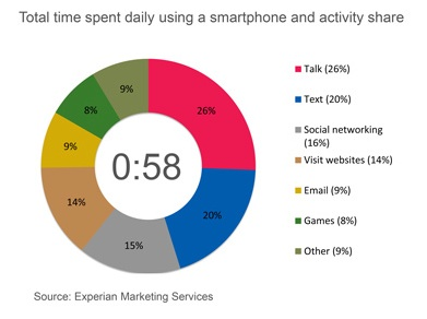 Total Time Spent on Smartphone-Hitwise