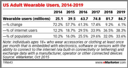 US Adult Wearable Usage-2015 data-Chart- eMarketer