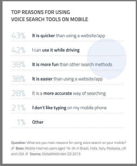 Mobile Voice Search - Graphic