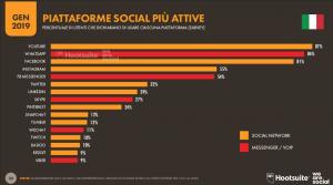 Piattaforme social attive in Italia
