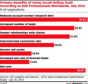 Come gli strumenti del social selling impattano nel b2b