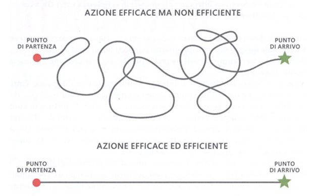 efficacia vs efficienza