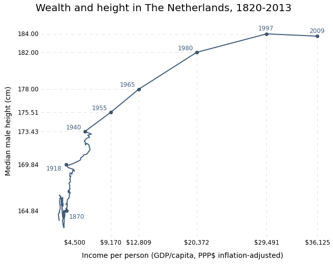 wealth height Netherlands